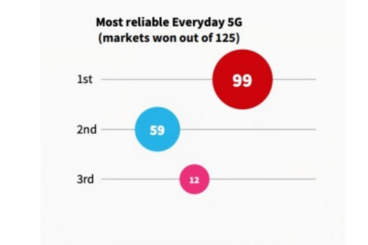 Verizon vs T-Mobile vs AT&T: the big winner of this H1 2021 5G report might surprise you