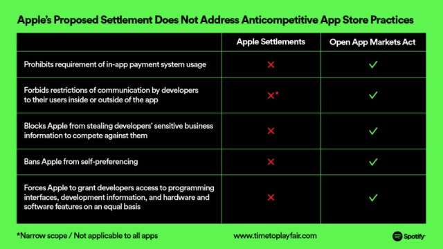 Chart created by Spotify's Horacio Gutierrez - Spotify CEO unhappy with Apple's new App Store rules change, says they will push for a 'real solution'