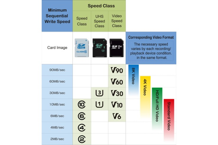 Image credit - SD Association - Samsung unveils new micro SD cards (and your Galaxy flagship can't even use them)