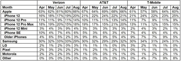 The latest Wave 7 report - Apple iPhone sales at major U.S. carriers didn't crash heading into today's event