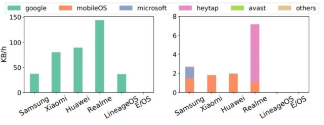Volume of data in KB/H transmitted by each vendor - Some versions of Android share users' personal data with no chance to opt-out