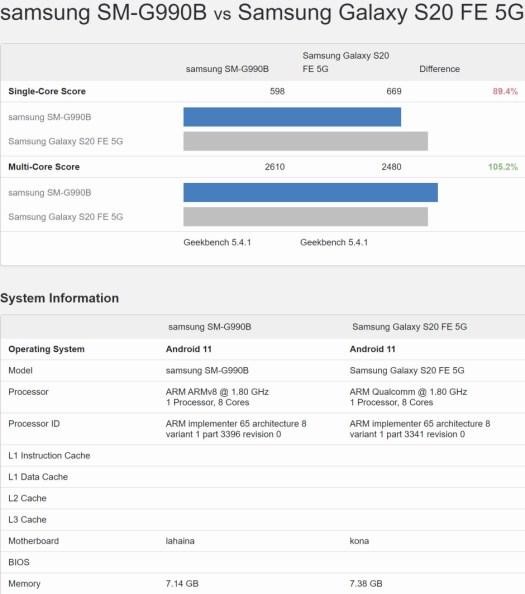 Early Galaxy 21 FE vs S20 FE benchmark performance scores