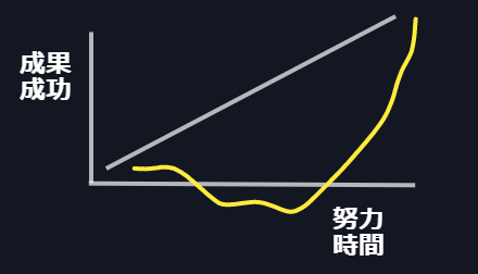 FXトレーダーの成功曲線