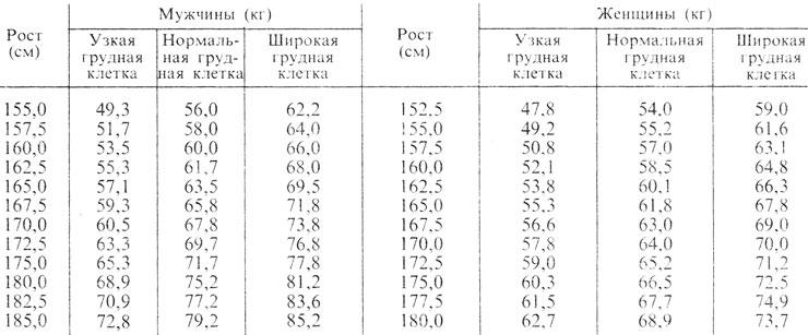 Таблица 63. Нормальная масса тела в возрасте 25 - 30 лет (по А. А. Покровскому)