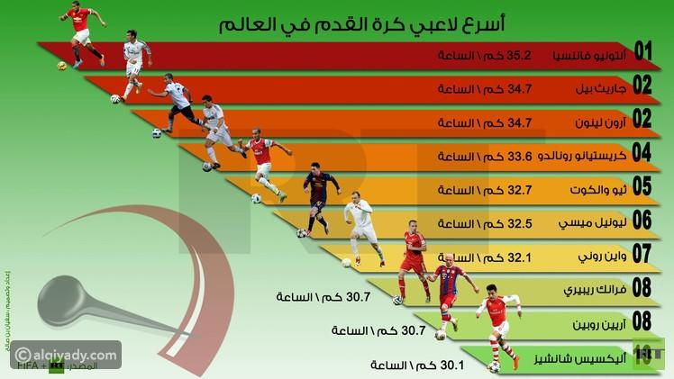إنفوجراف أسرع 10 لاعبين كرة القدم في العالم القيادي