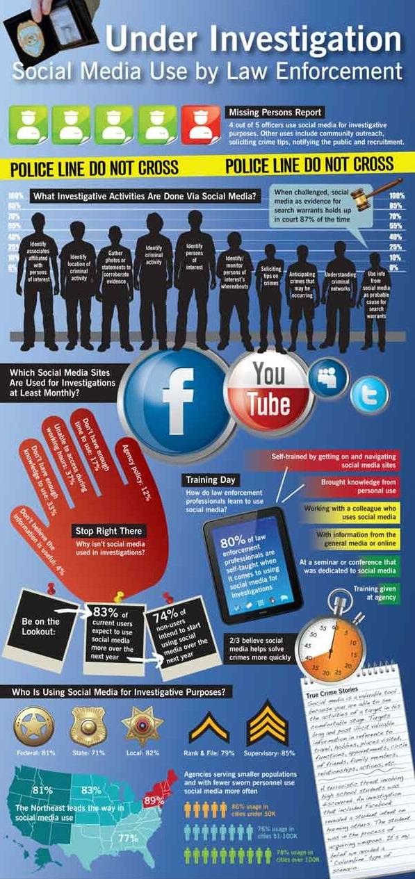 social-media-infographic-police-600_1.jpg