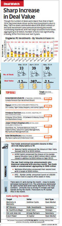 indias-venture-capital-industry-witnessing-a-surge-of-activity.jpg