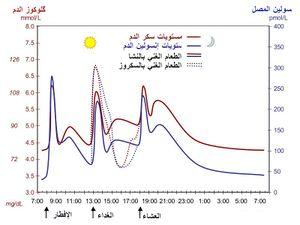 معدلات السكر في الدم