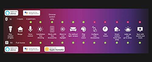 41GQVsXv1pL Bon Plan !  Philips Hue White Kit de Démarrage 2 ampoules LED connectées + Pont de connexion Hue, compatible Bluetooth - Foncti...