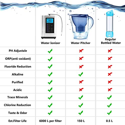 Product Image 4: Alkaline Water Ionizer, Up to -500mV ORP, PH 3.5-10.5 Water Purifier Machine, Home Alkaline Water Filter with 7 Water Settings, 6000 Liters Per Filter,Auto-Cleaning,Intelligent Voice (Silver)