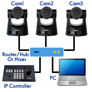 FoMaKo IP Streaming Camera Network connection