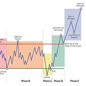 wyckoff phases