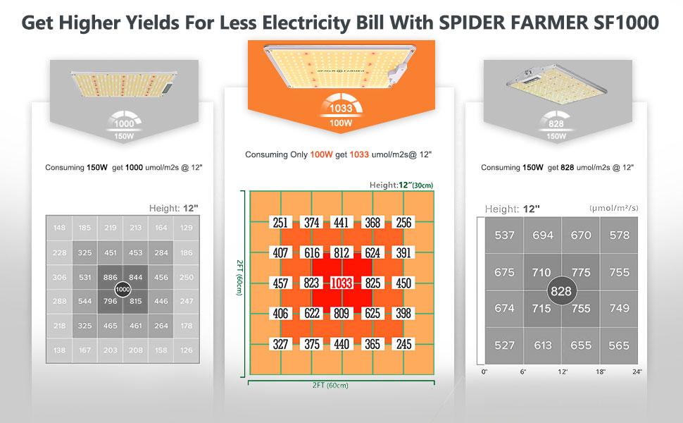 full spectrum led grow lights for indoor plants