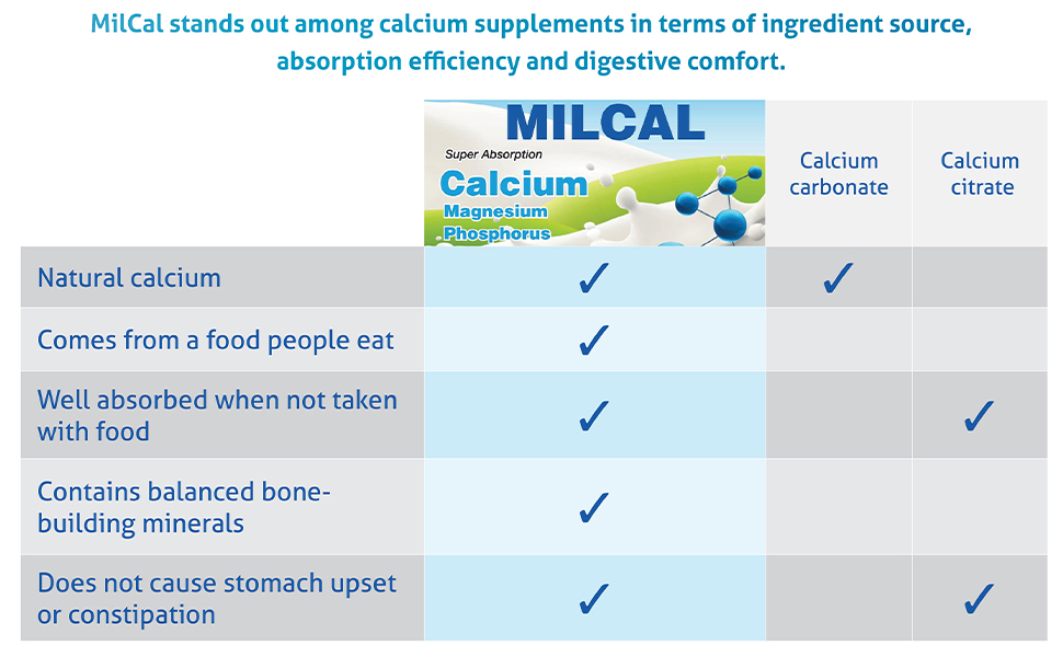 supplement efficient works easily digested absorbed real food
