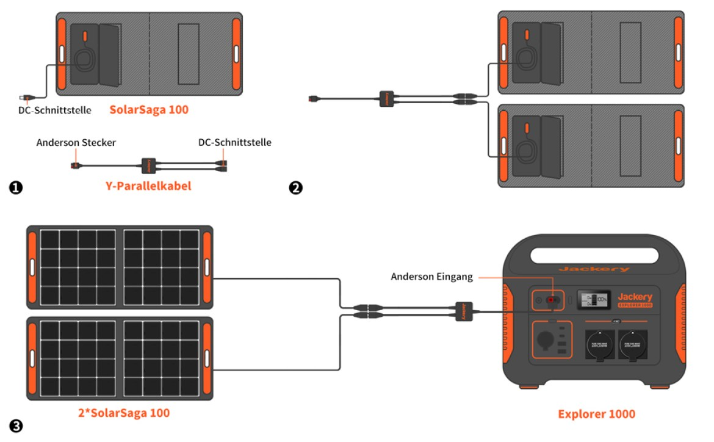 Verbindungsanleitung des Jackery SolarSaga 100 Solarpanels mit einer Jackery Explorer 1000