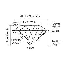 Diamond Cut Crown Diameter Depth Culet Pavilion Angle Table Width Girdle New World Diamonds