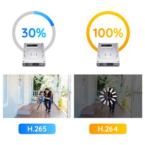 H.265 Compression
