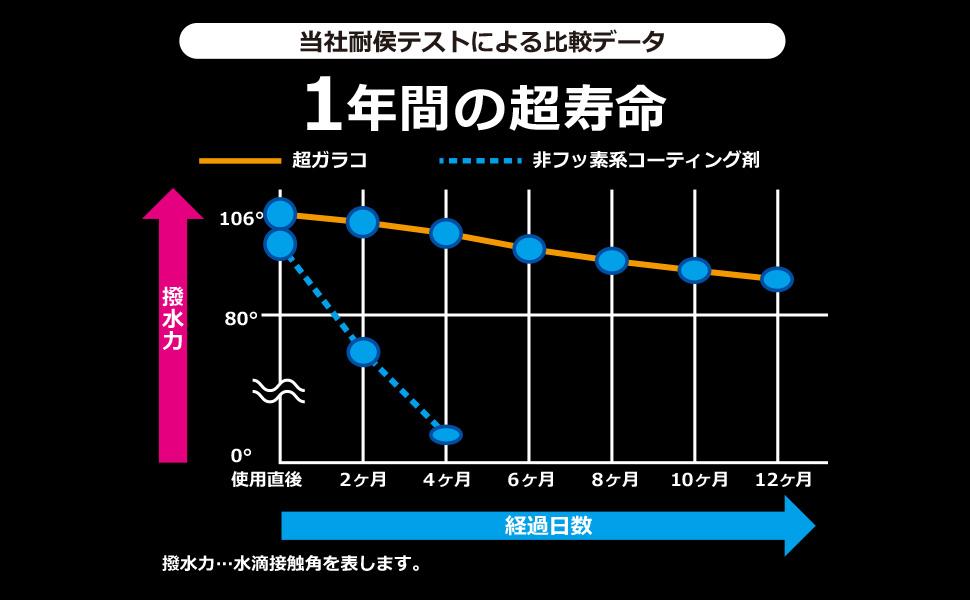 超ガラコ(通常版)グラフ
