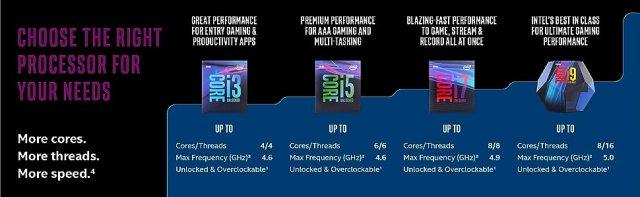 9th gen Intel Core i5-9600KF desktop processor