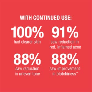 Clinically proven results with continued use of Neutrogena Stubborn Acne and Marks treatments
