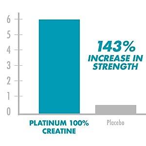 strength increase chart