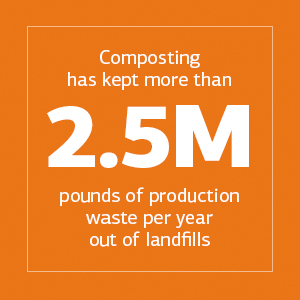 Composting has kept more than 2.5M pounds of production waste per year out of landfills
