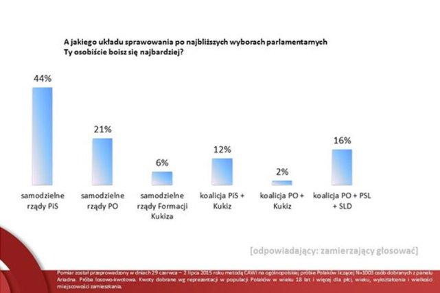 Dość zaskakujący jest strach Polaków przed rządami PiS, który zanotowano w najnowszym badaniu Ariadna.