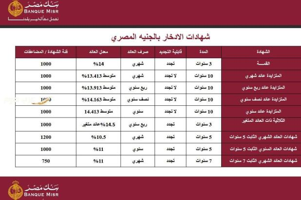 Interest rates for Banque Misr certificates