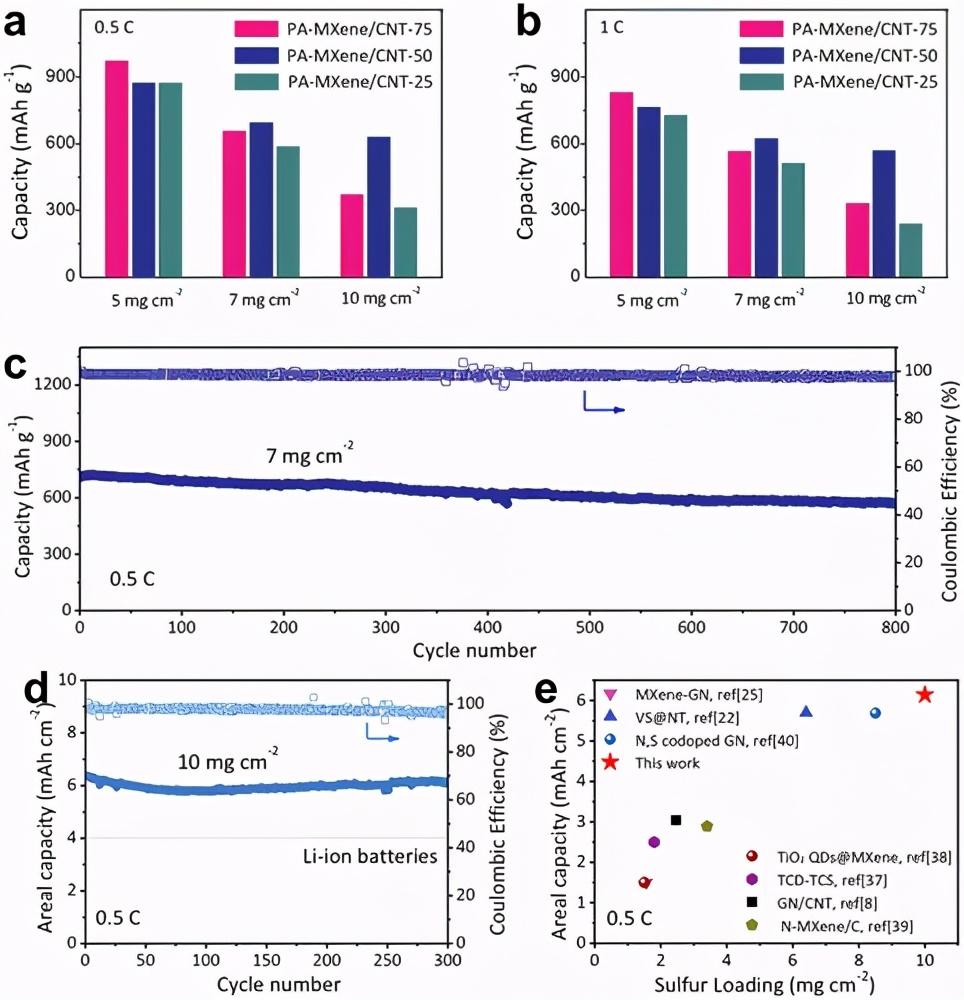 清华大学吕伟:碳纳米管复合气凝胶,实现高硫负载的稳定锂硫电池4