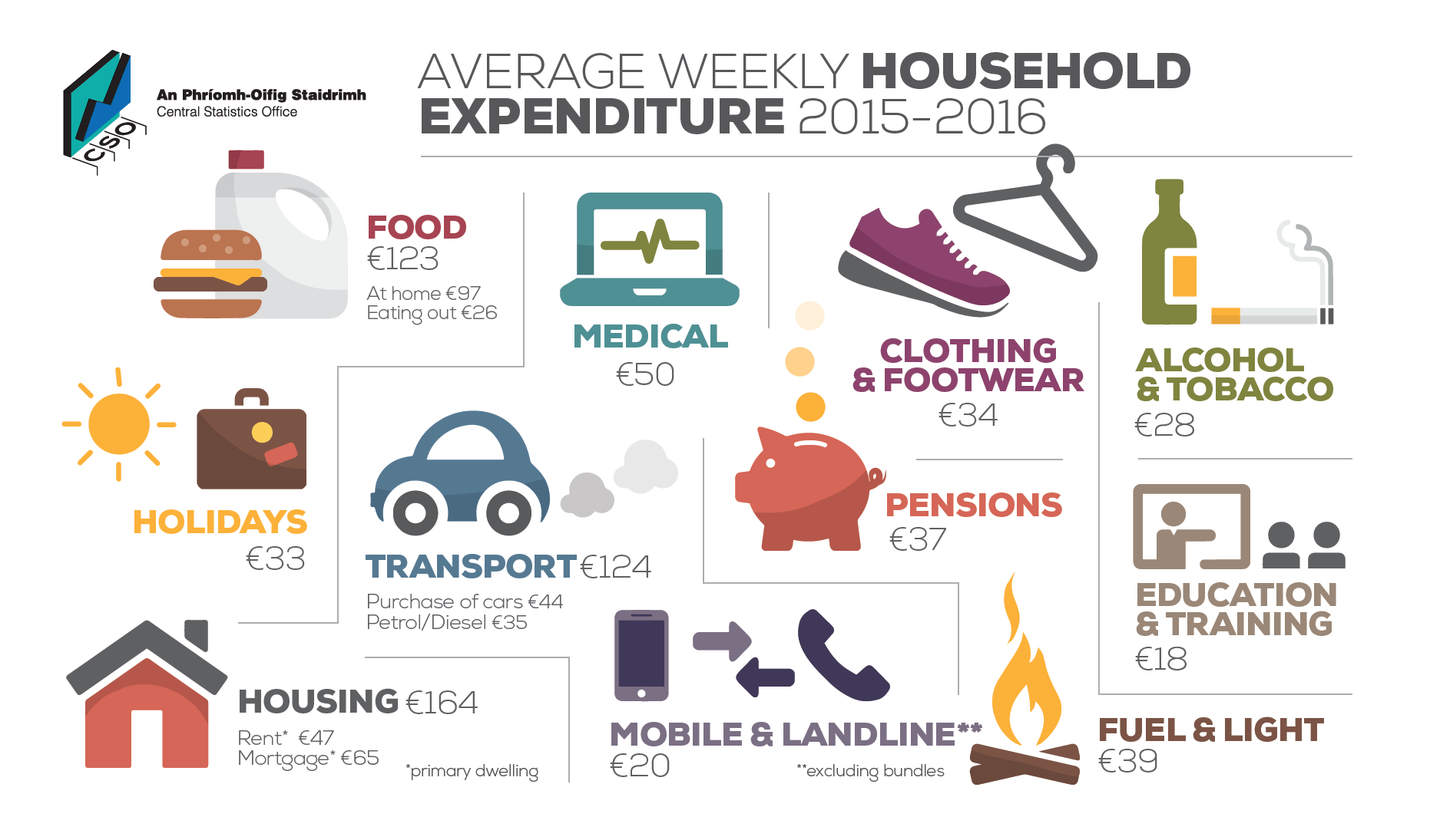 The Average Weekly Household Expenditure In Ireland Has