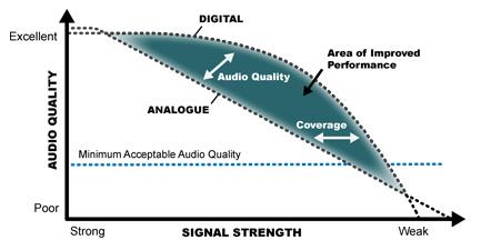 Digital Mobile Radio sound quality