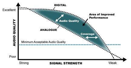 Digital Mobile Radio sound quality