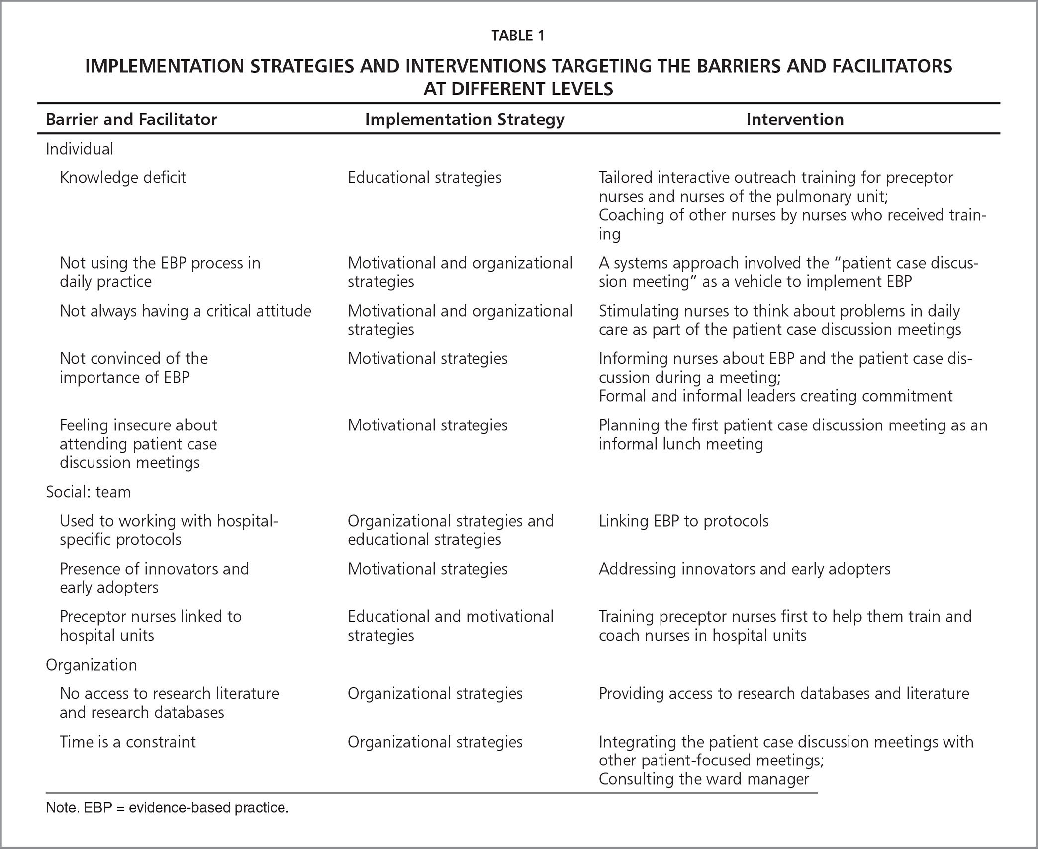 Teaching And Implementing Evidence Based Practice In A Hospital Unit With Secondary Vocational