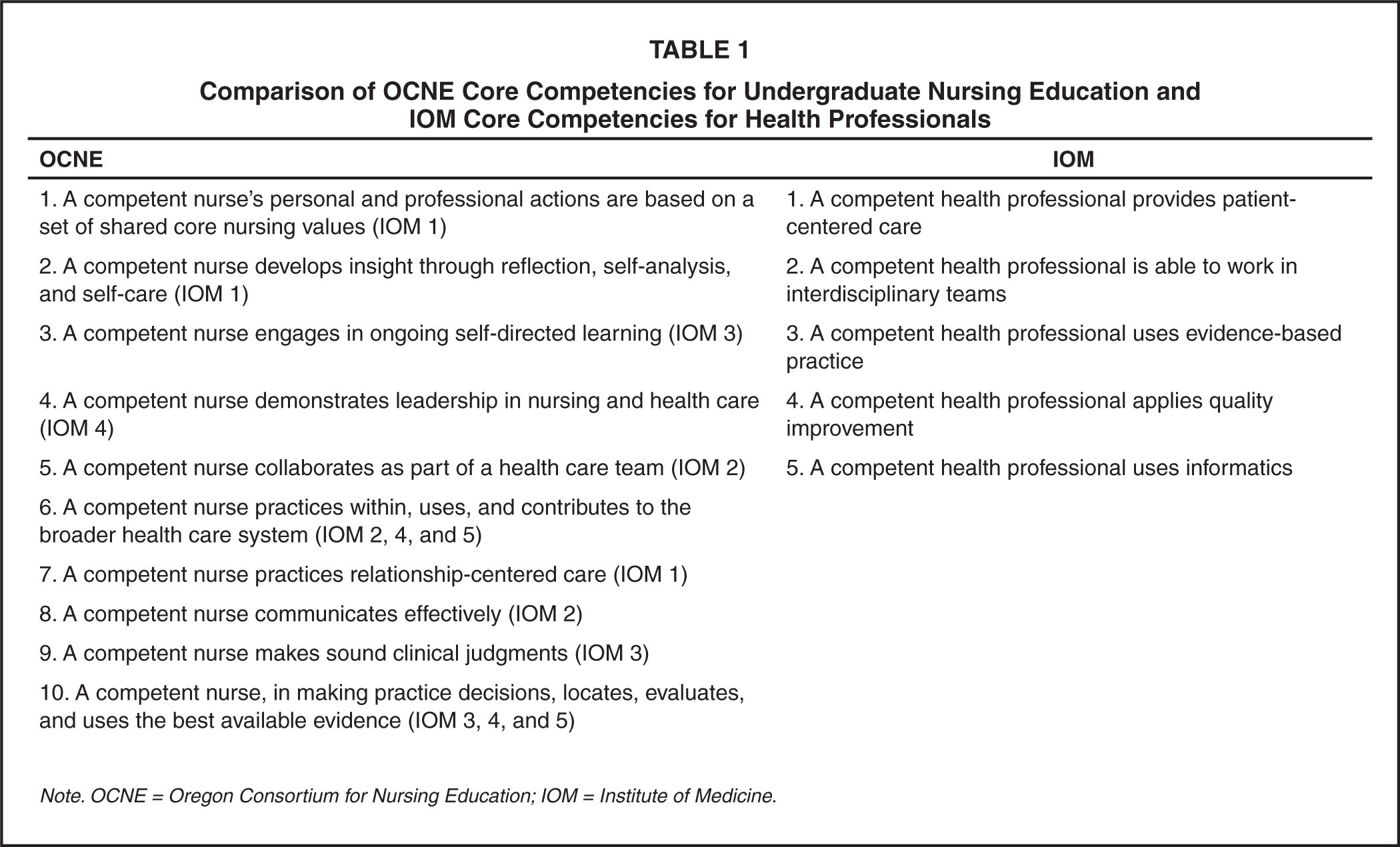 Spiraling Evidence Based Practice And Outcomes Management Concepts In An Undergraduate