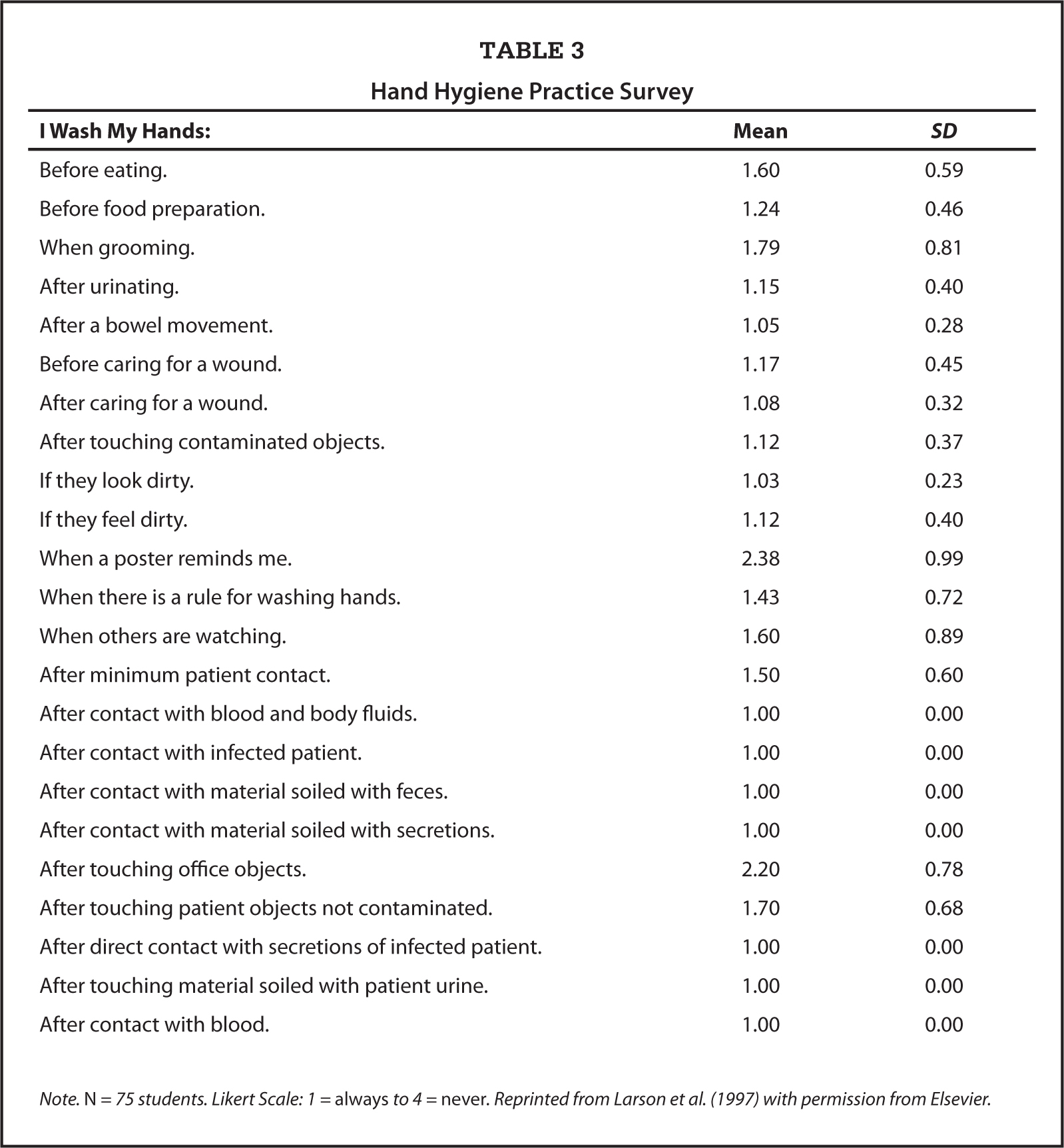 Effects Of Student Participation In Hand Hygiene Monitoring On Knowledge And Perception Of