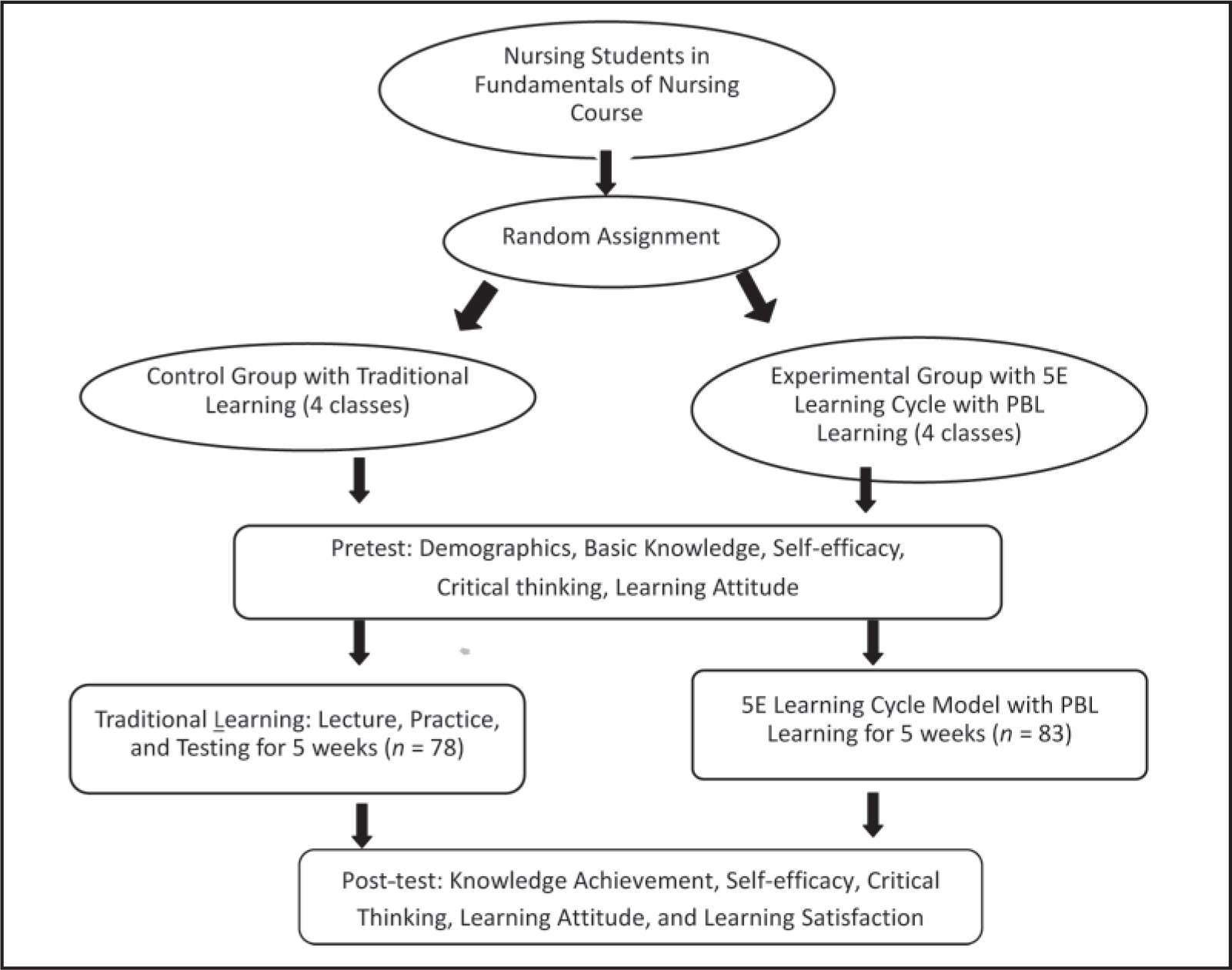 Use Of The 5e Learning Cycle Model Combined With Problem