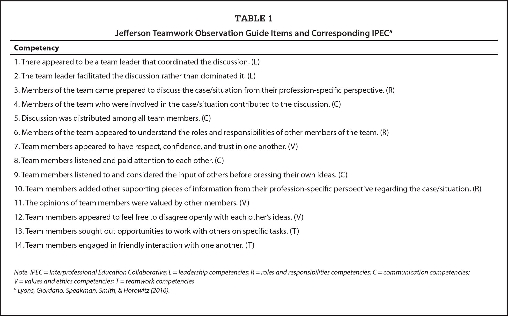 Evaluation Of An Asynchronous Online Interprofessional Clinical Experience For Dnp Students