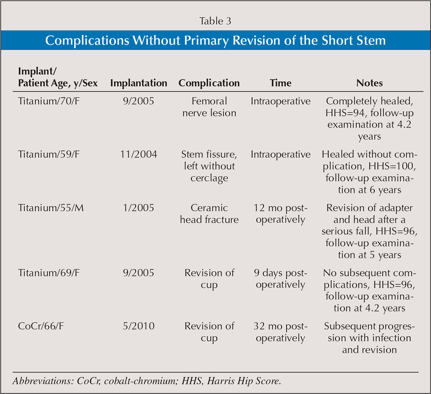 Comparative 5 Year Results Of Short Hip Total Hip Arthroplasty With Ti Or Cocr Neck Adapters