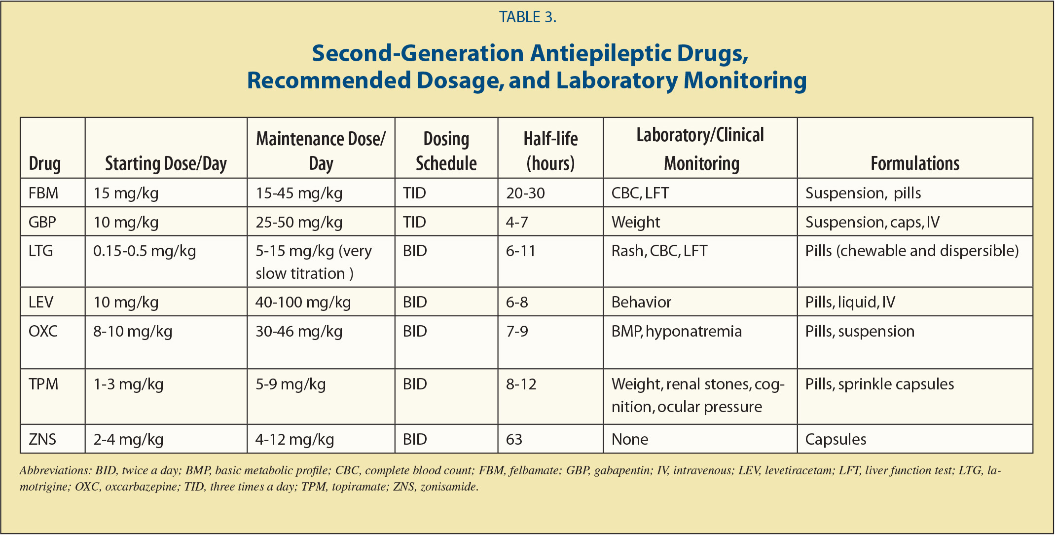 Antiepileptic Drugs A Review