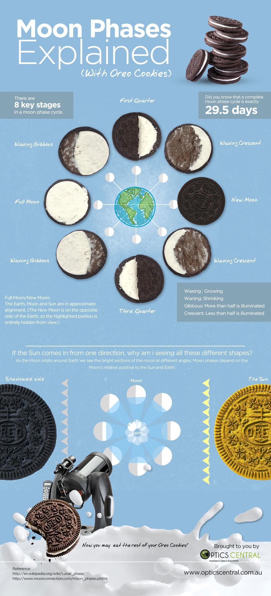 Fases De La Luna Explicadas Con Oreo Infografia Ciencia