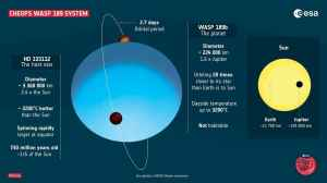 Cheops dévoile une des planètes les plus extrêmes connues