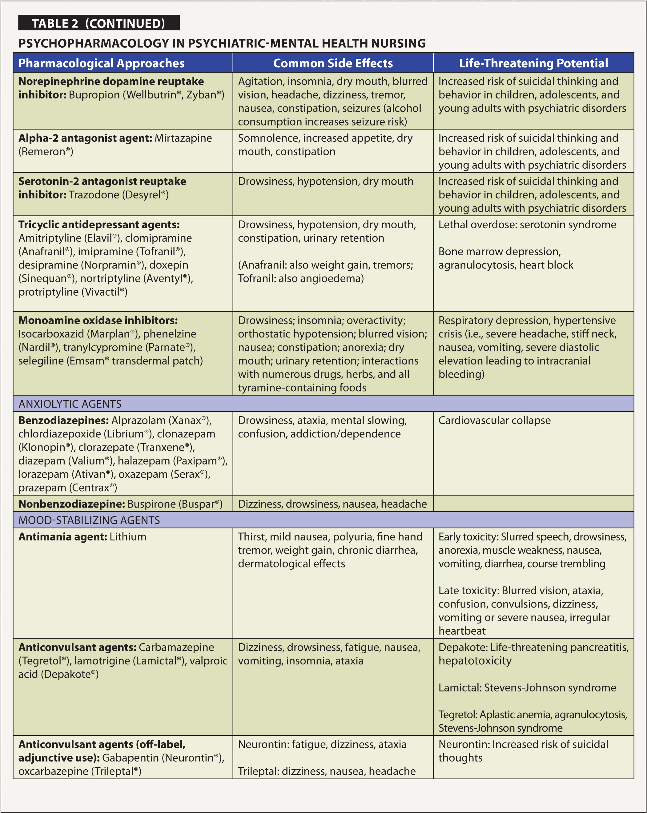 Strategies For Teaching Critical Thinking In Pharmacology