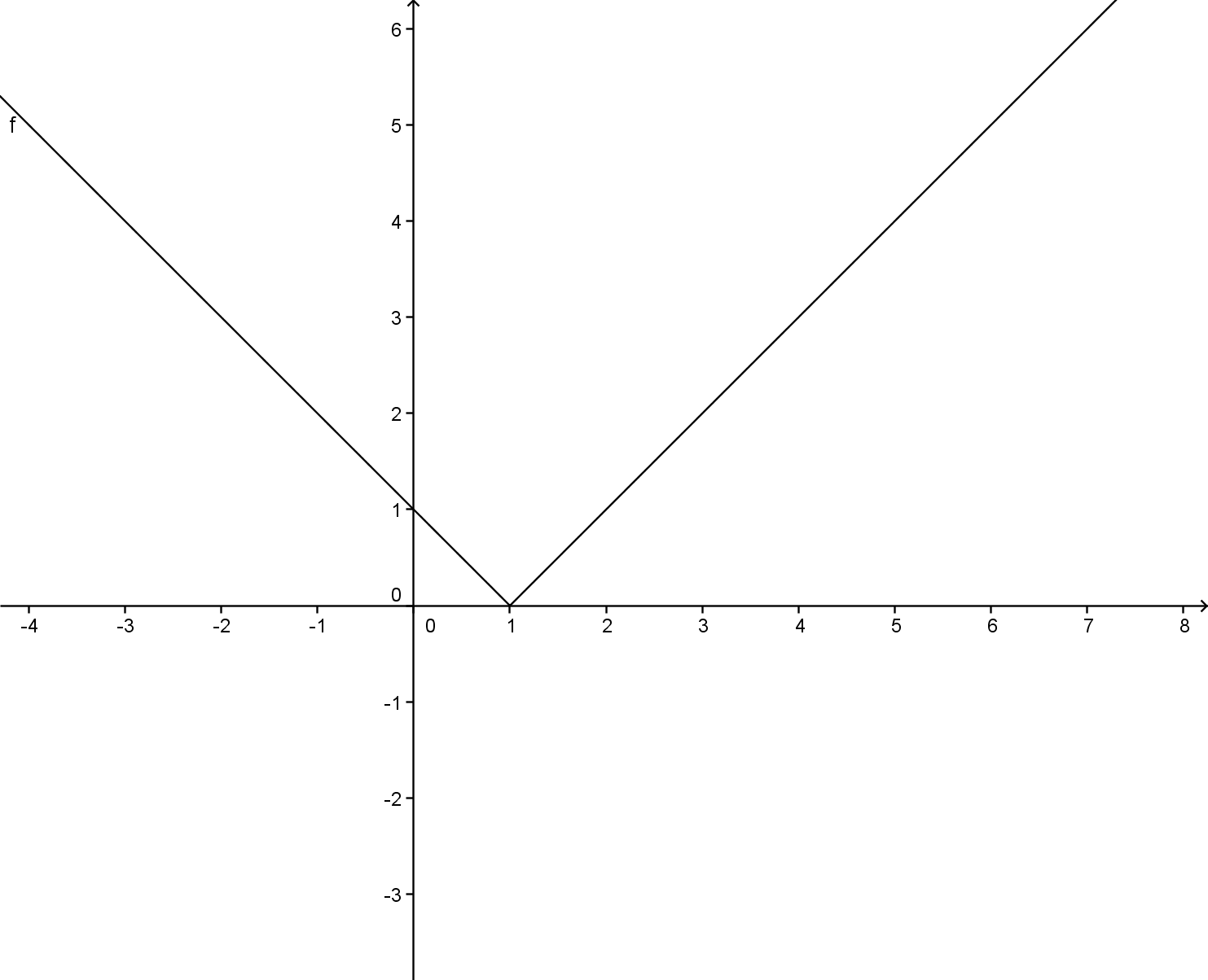 Absolute Value The Letter V Just Overcomplicated
