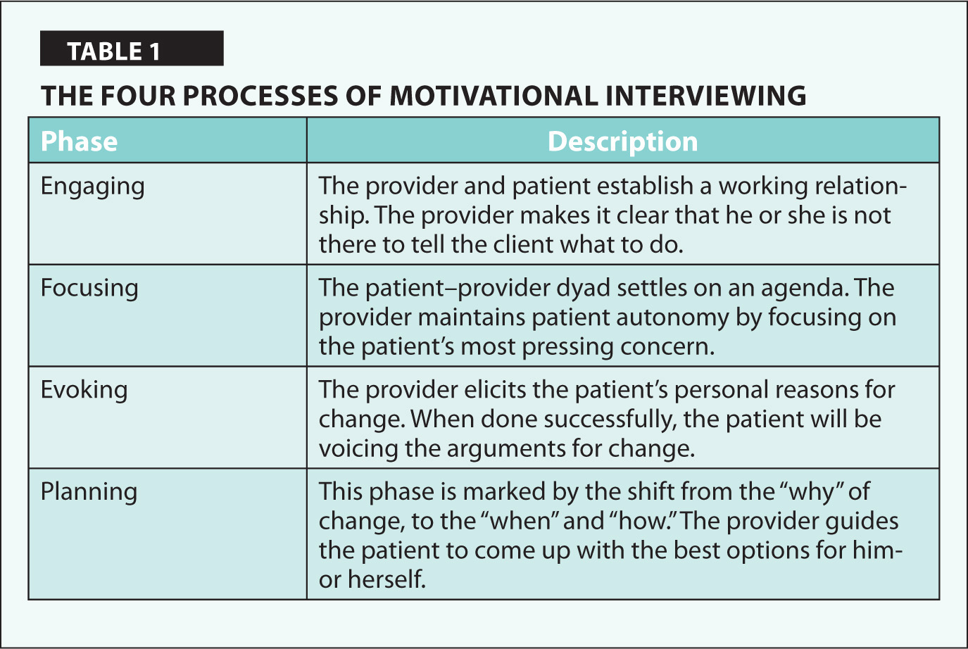 A Patient Centered Approach To Addressing Physical
