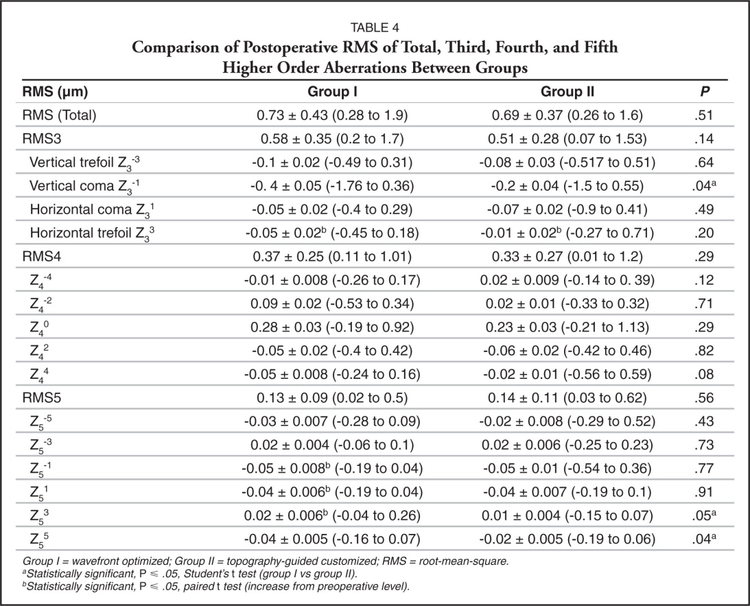 Wavefront Optimized Ablation Versus Topography Guided Customized Ablation In Myopic Lasik