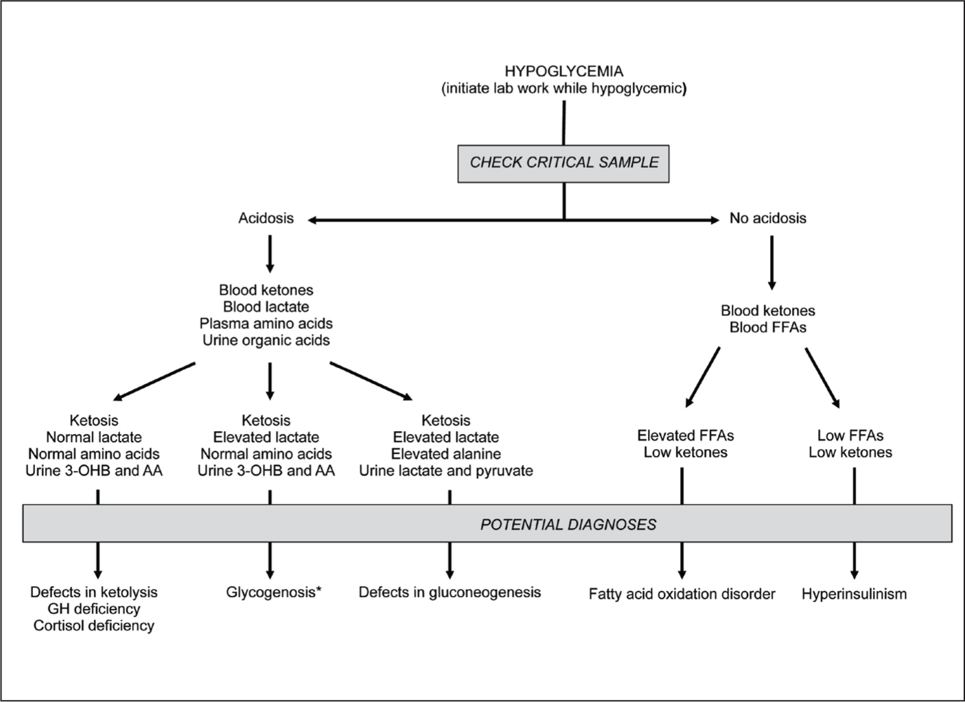 Endocrine Disorders In The Neonatal Period