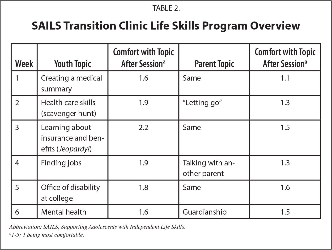 Transition Consultation Models In Two Academic Medical Centers