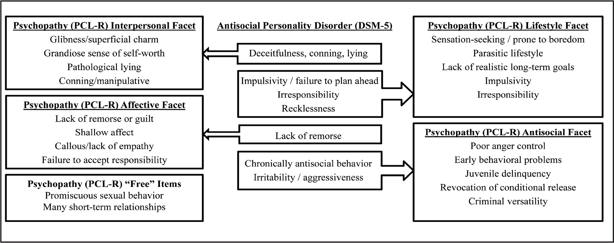 The Role Of Psychopathic And Antisocial Personality Traits
