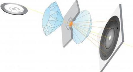 Schema dello strumento utilizzato per simulare le pressioni al centro della Terra
