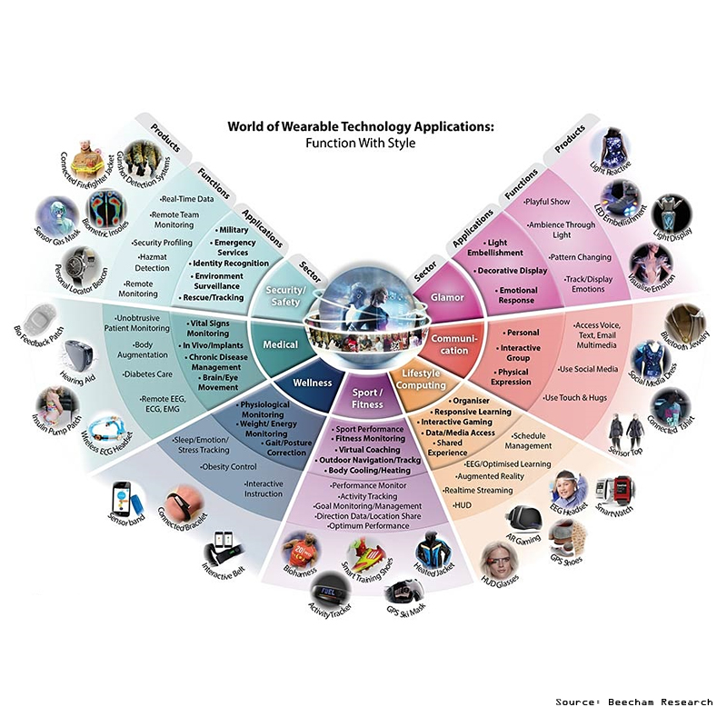 Wearable technology - The world of